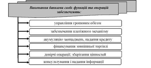 Банки та їх функції