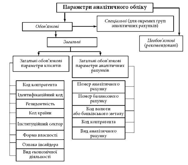 Регістри синтетичного та аналітичного обліку касових операцій