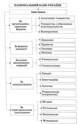 Рис 1 1 банківська система україни