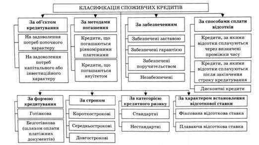 Класифікація споживчих кредитів
