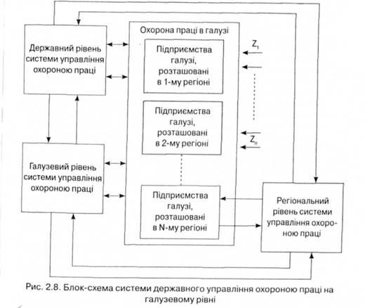 Схема системи державного управління