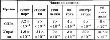 Таблиця 1 1 порівняння окремих ризиків
