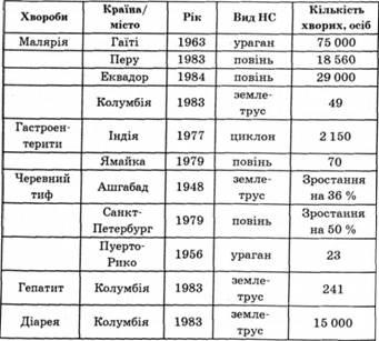 Таблиця 3 10 інфекційні захворювання
