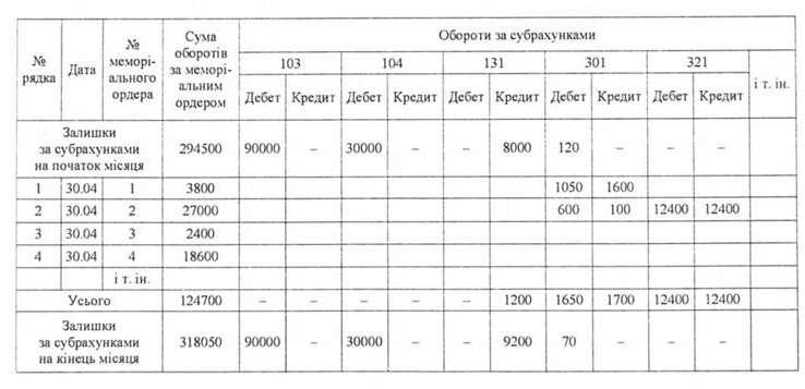 бланк головної книги для бюджетних установ img-1