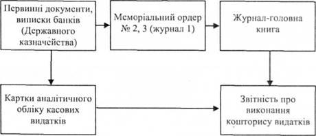 Рис 2 5 схема обліку касових видатків