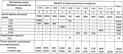 картка аналітичного обліку фактичних видатків бланк excel