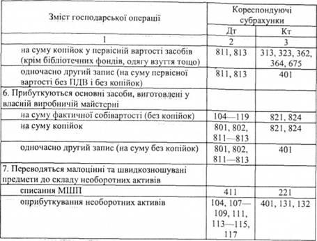 бланк акта на списання по 221 рахунку