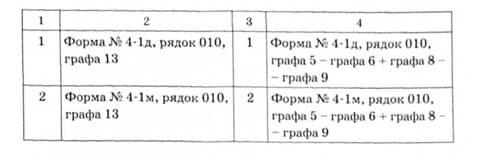 Методики проведення державного