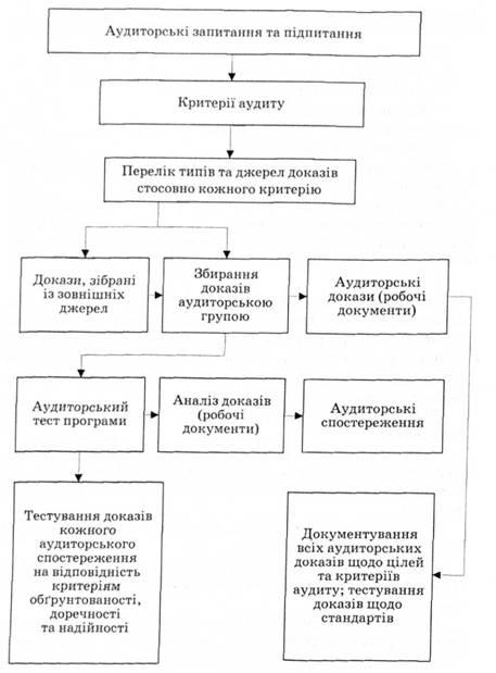Рис 114 Схема процесса сбора и обработки доказательств при проведении аудита эффективности деятельности.