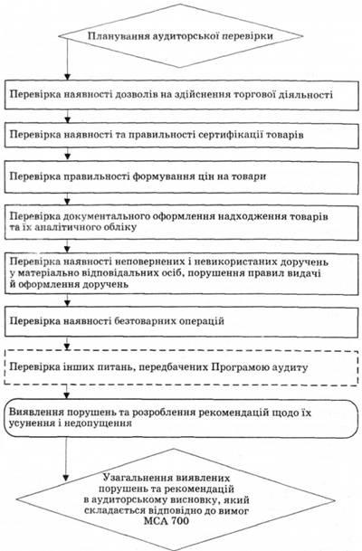 Договір Суборенди Нежитлового Приміщення Бланк Скачать - фото 9