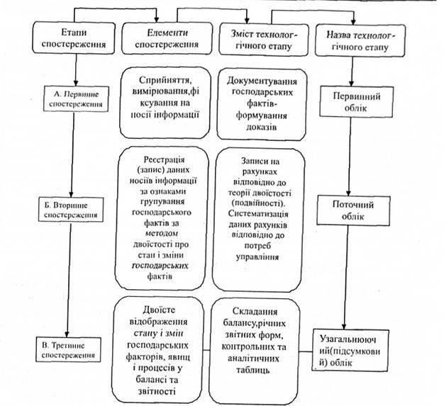 Організація облікового процесу і аналітично контрольної роботи на підприємстві