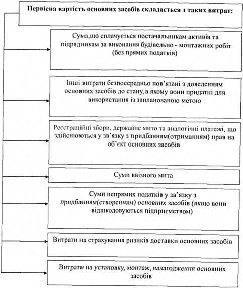 Синтетичний і аналітичний облік основних засобів на підприємствах