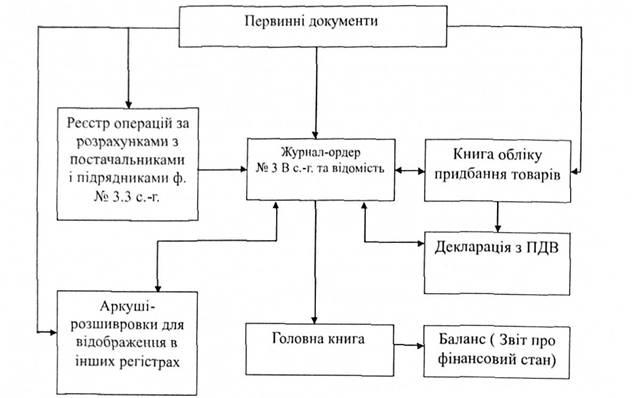Схема запису в регістрах з