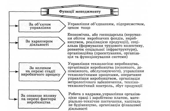 Класифікація функцій менеджменту