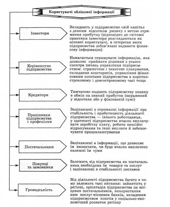 Бухгалтерського обліку та її складові