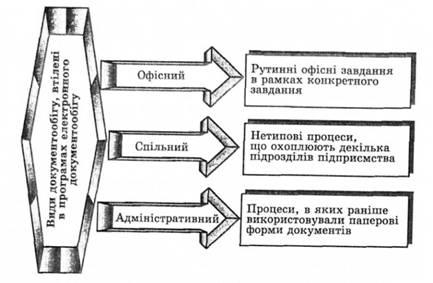 Види документообігу реалізовані в