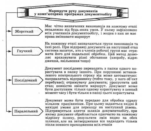 Рис 3 12 маршрути руху документів у