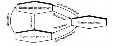 Рис 4 5 замкнуте коло процесу розробки