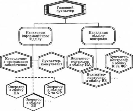 Перспективна структура облікового