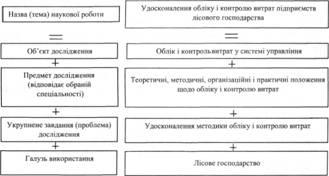 Теми наукових статей з бухгалтерського обліку