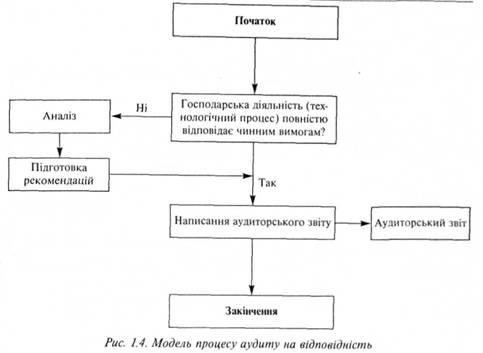 Модель процесу аудиту на