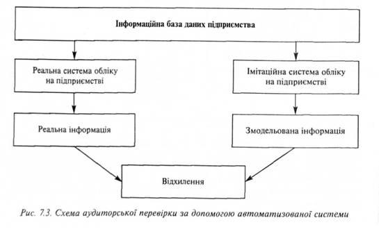 Схема аудиторської перевірки
