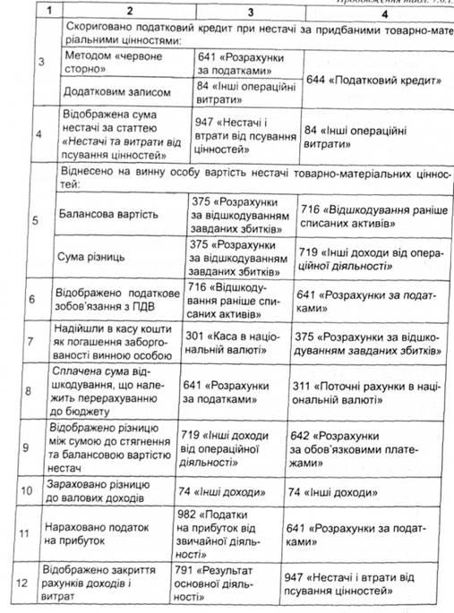 Схема бухгалтерських записів