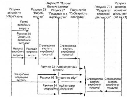 Схема обліку витрат і доходів