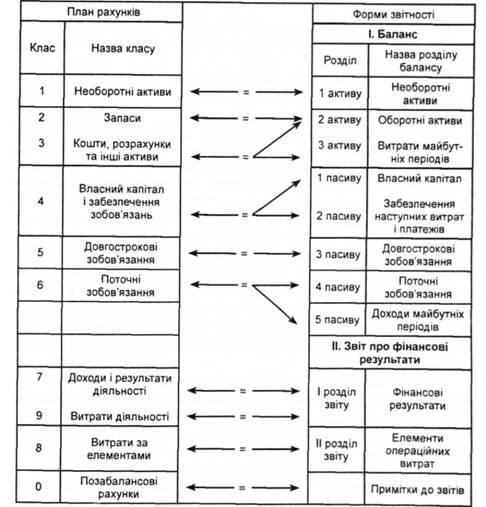 План рахунків бухгалтерського обліку