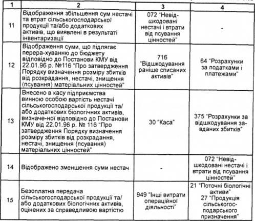 Регистрация Документов В Кадровой Службе