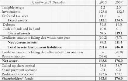 COMPANY BALANCE SHEET of TT electronics plc