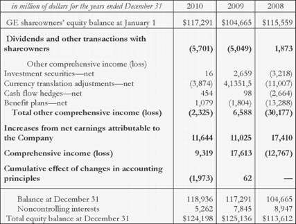CONSOLIDATED STATEMENT OF CHANGES IN SHAREOWNERS'EQUITY of GENERAL ELECTRIC COMPANY and consolidated affiliates