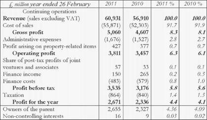VERTICAL ANALYSIS of GROUP INCOME STATEMENT of TESKO PLC
