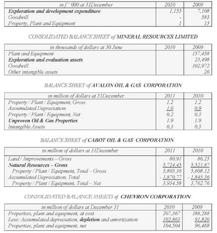 GROUP BALANCE SHEET of CAMBRIDGE MINERAL RESOURCES PLC