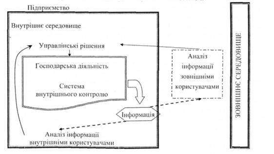 Опорн положення оцнки систем внутршнього контролю