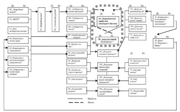 Схема господарських процесів в
