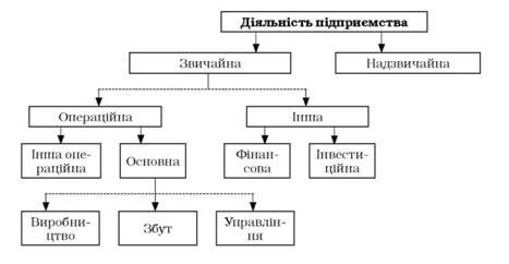 Первинний аналітичний та синтетичний облік нематеріальних активів