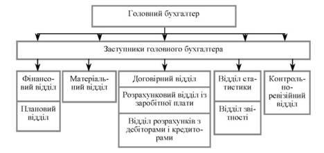 Рис 2 11 структура централізованої