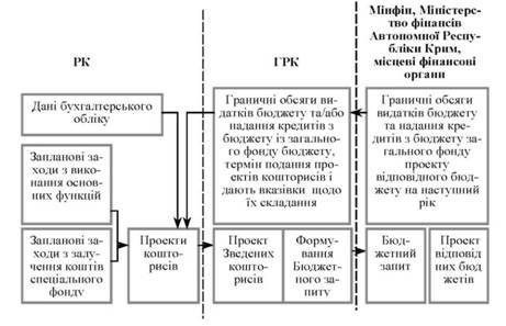 Рух інформації у процесі проектування кошторисів