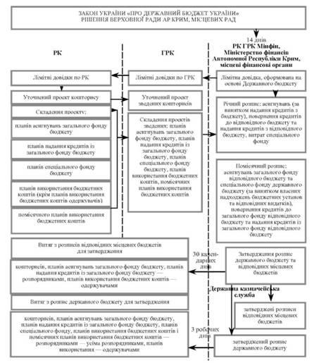 Рух інформації у процесі розгляду та затвердження кошторисів