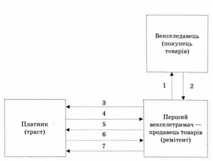 Схема обігу переказного