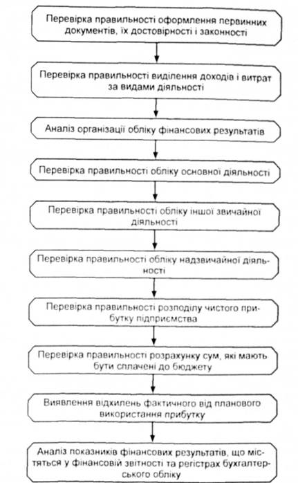 Алгоритм аудиту фінансових