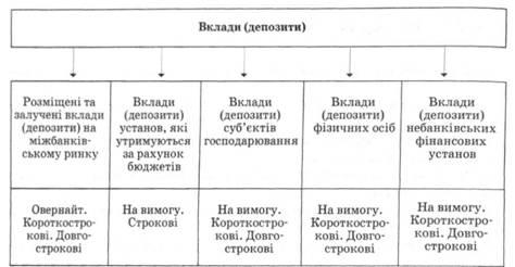 Класифікація вкладів депозитів за