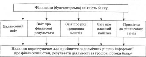 Розділ 13 фінансова звітність банків