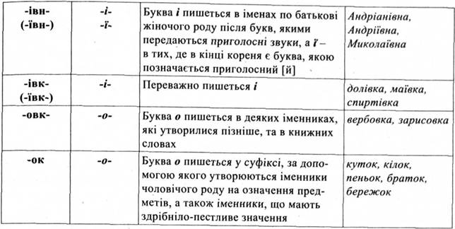 Правопис суфіксів
