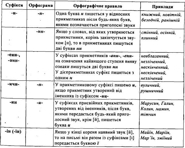 Правопис прикметникових суфіксів