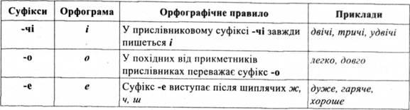 Правопис прислівникових суфіксів