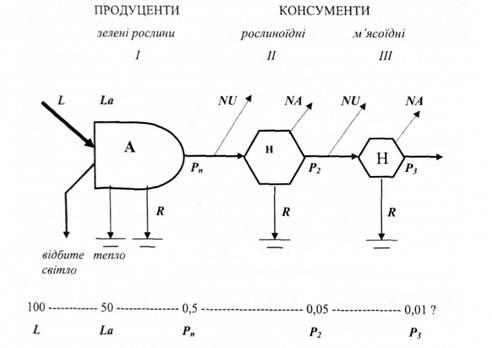 Схема потоку енергії через три