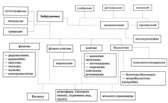 фактори що сприяють забрудненню біосфери україни