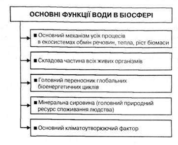 Гідросфера характеристика та основні